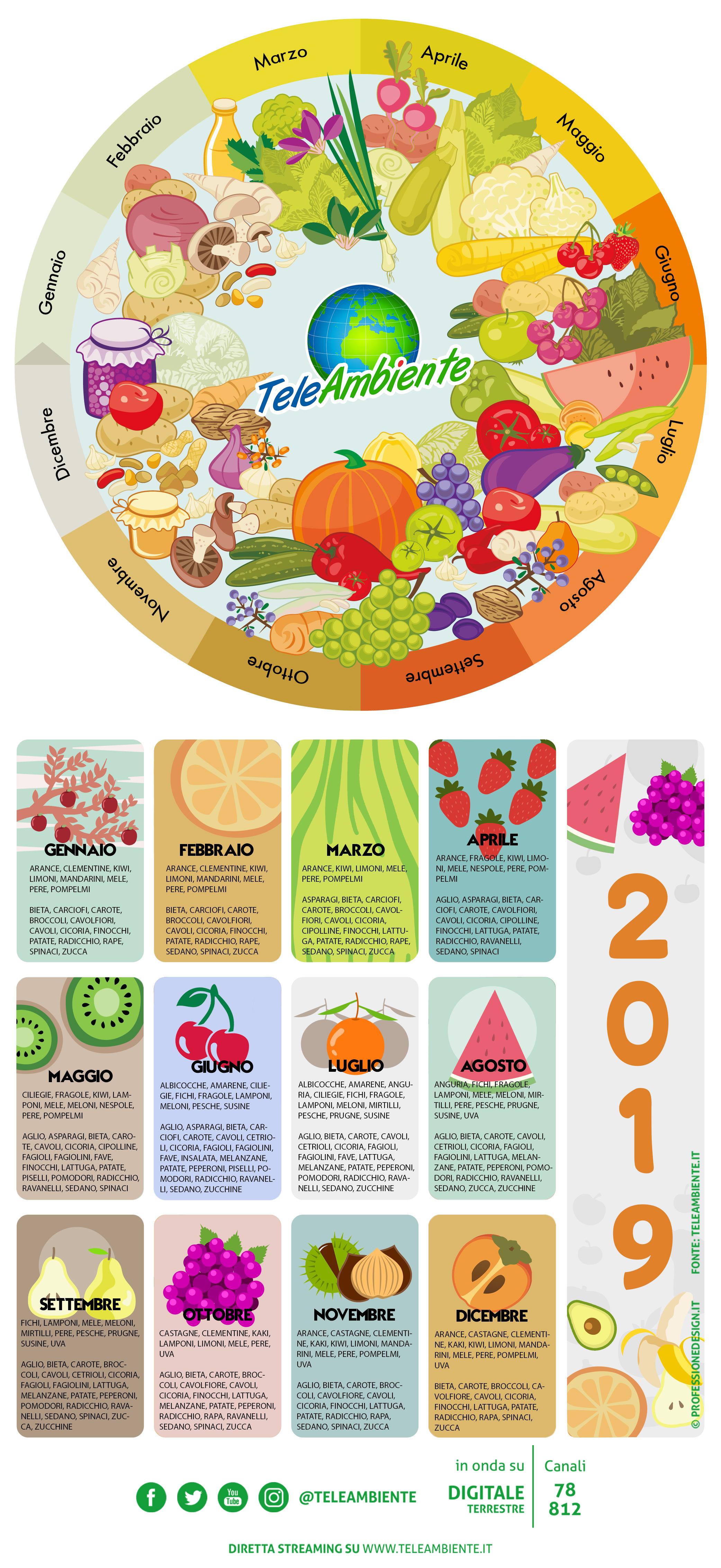 Calendario Stagionalita Frutta E Verdura.Calendario Frutta E Verdura 2019 Teleambiente Tv Canale