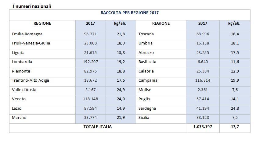 Calendario Raccolta Differenziata Cinisi 2019.Corepla Giornate Della Ricerca Riciclo Della Plastica Per