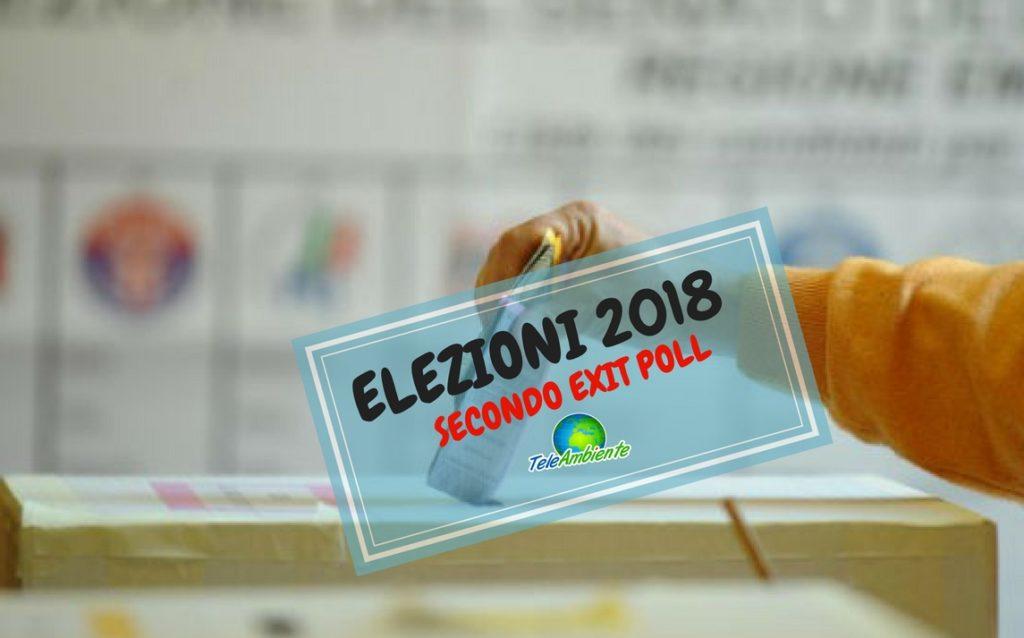 ELEZIONI 2018,  VOTO SENATO, M5S 32,3%, LEGA 17.5%, FI 14,5, CROLLO PD 18.9%. CENTRODESTRA AL 37,5%