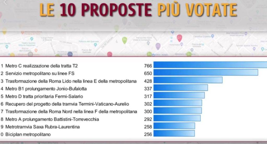 Roma, Piano Mobilità Sostenibile: proposte dai cittadini