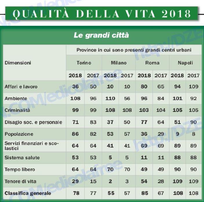 Qualita della vita tutta la classifica roma precipita for Classifica qualita della vita 2018