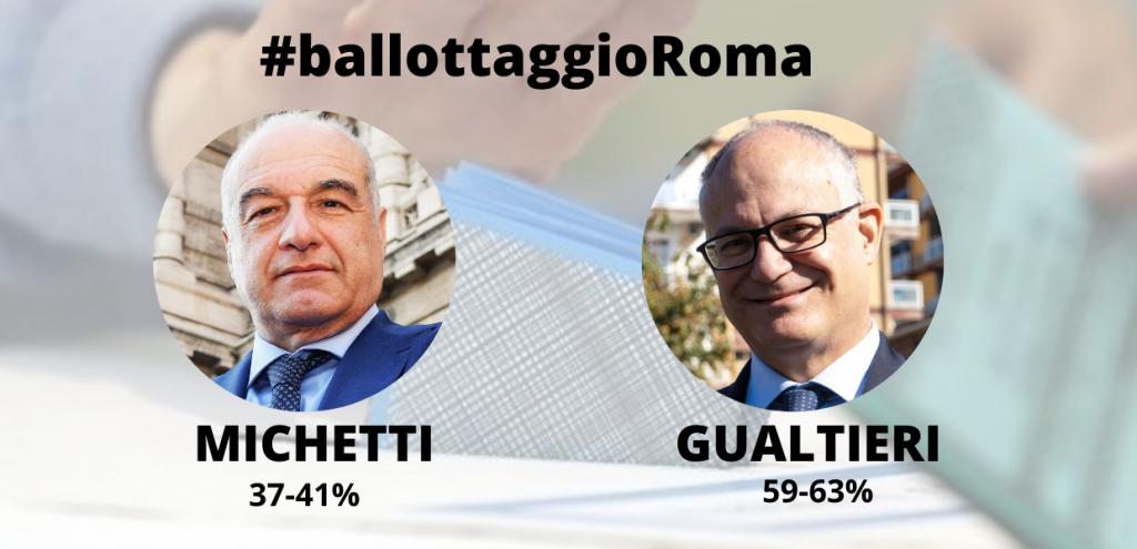 Elezioni a Roma, exit pool: Gualtieri in vantaggio